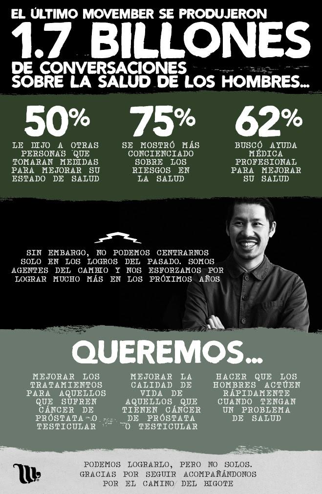 Cifras de Movember 2014